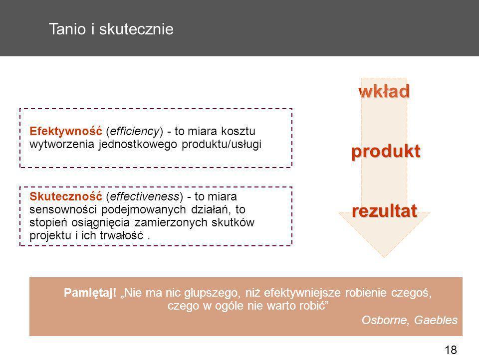 wkład produkt rezultat Tanio i skutecznie