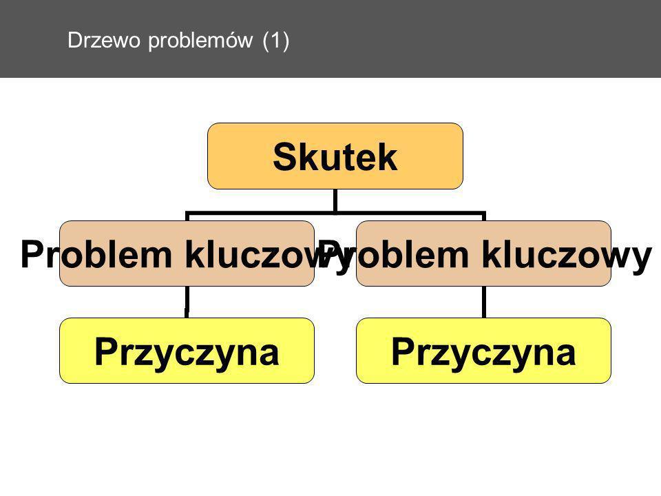 Drzewo problemów (1)