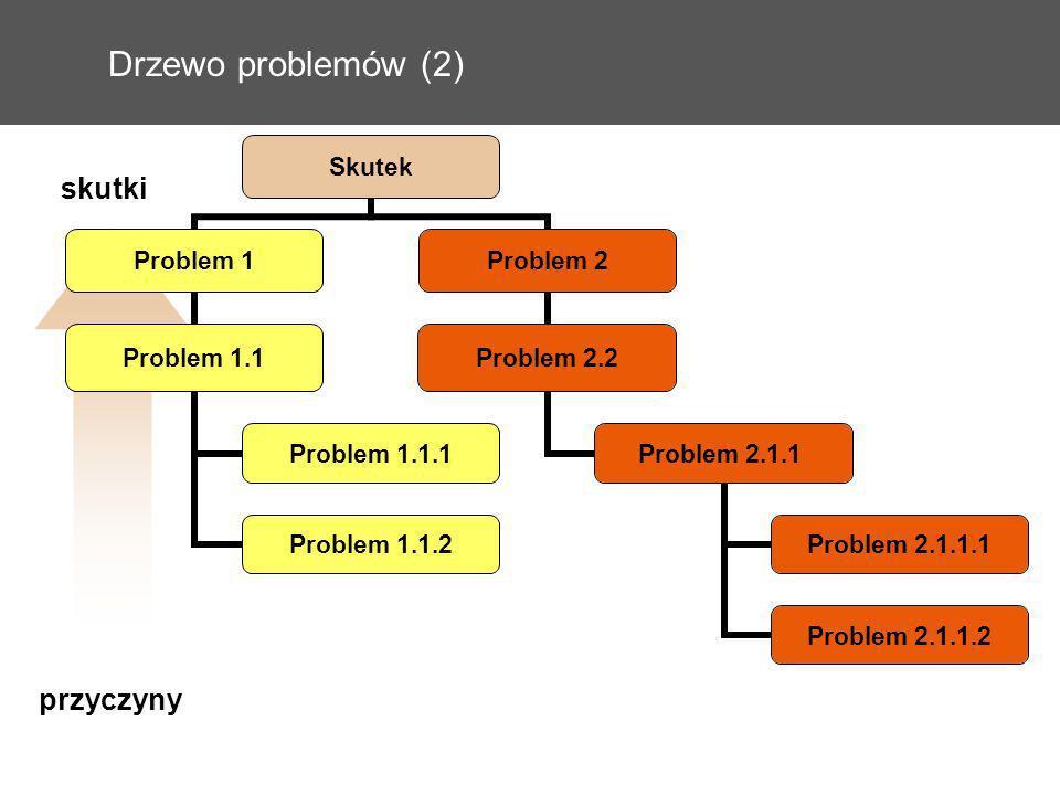 Drzewo problemów (2) skutki przyczyny