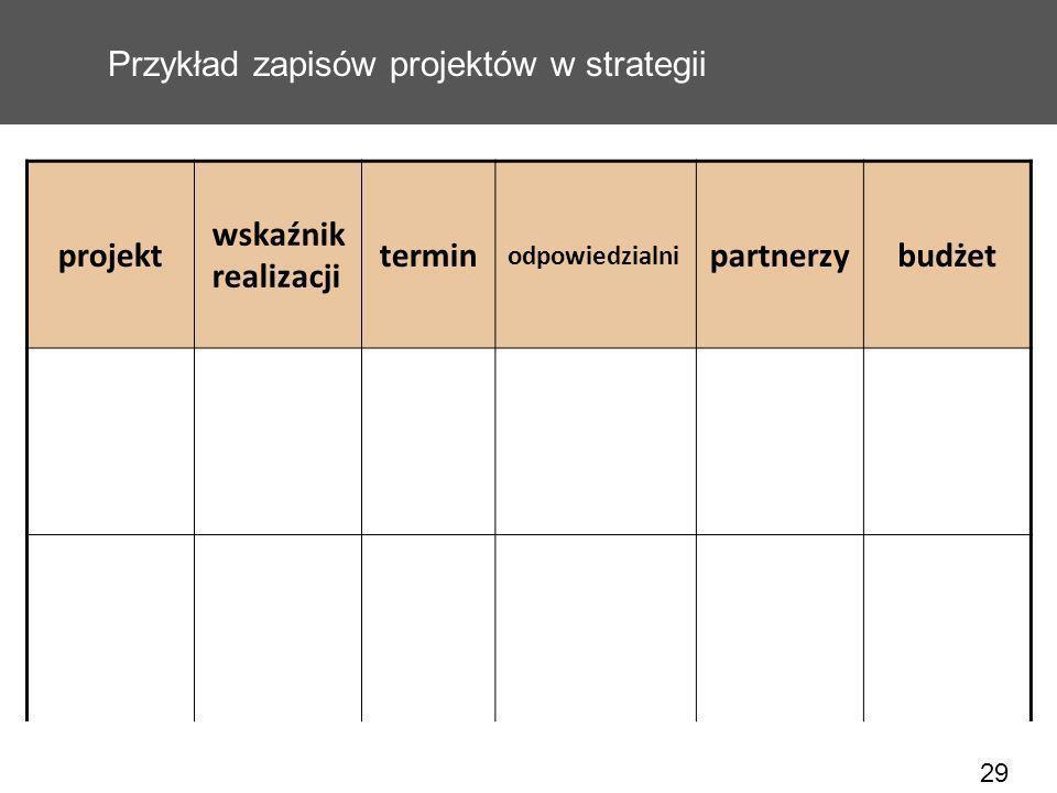Przykład zapisów projektów w strategii