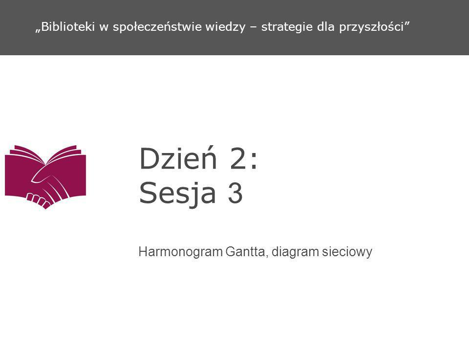 Dzień 2: Sesja 3 Harmonogram Gantta, diagram sieciowy