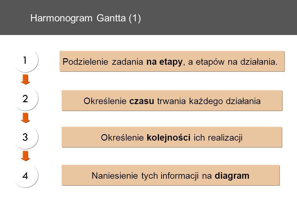 Harmonogram Gantta (1) 1. Podzielenie zadania na etapy, a etapów na działania. 2. Określenie czasu trwania każdego działania.