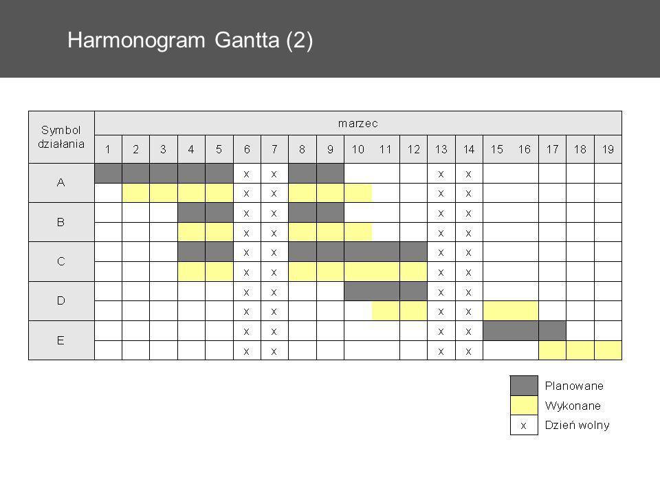 Harmonogram Gantta (2) 33 33