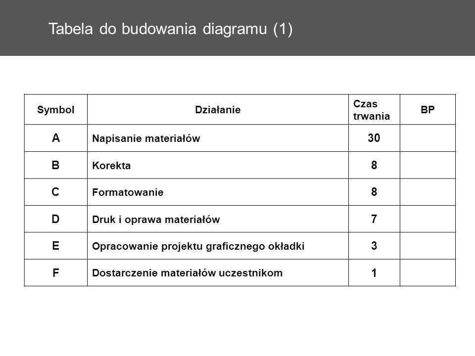 Tabela do budowania diagramu (1)