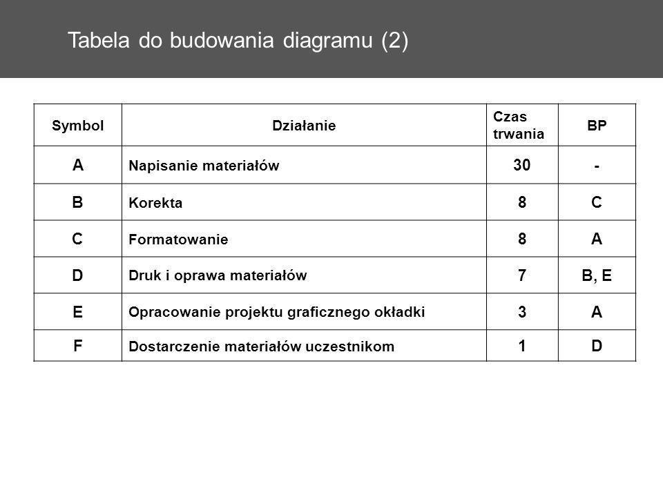 Tabela do budowania diagramu (2)
