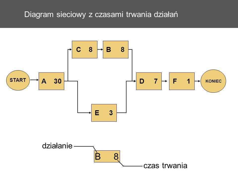Diagram sieciowy z czasami trwania działań