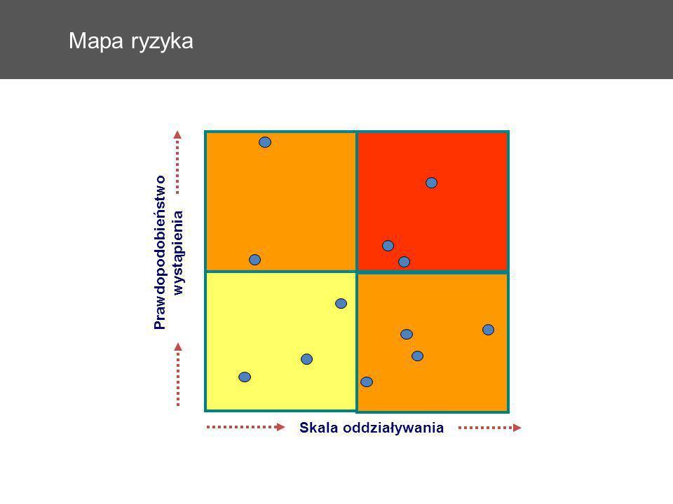 Mapa ryzyka Skala oddziaływania Prawdopodobieństwo wystąpienia 52 52
