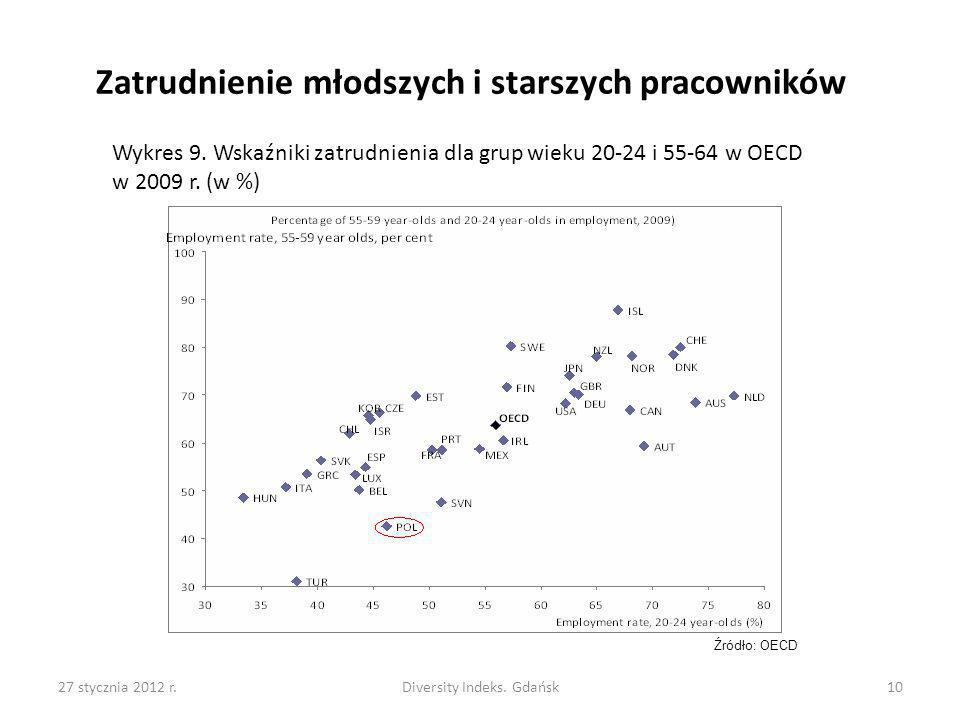 Diversity Indeks. Gdańsk
