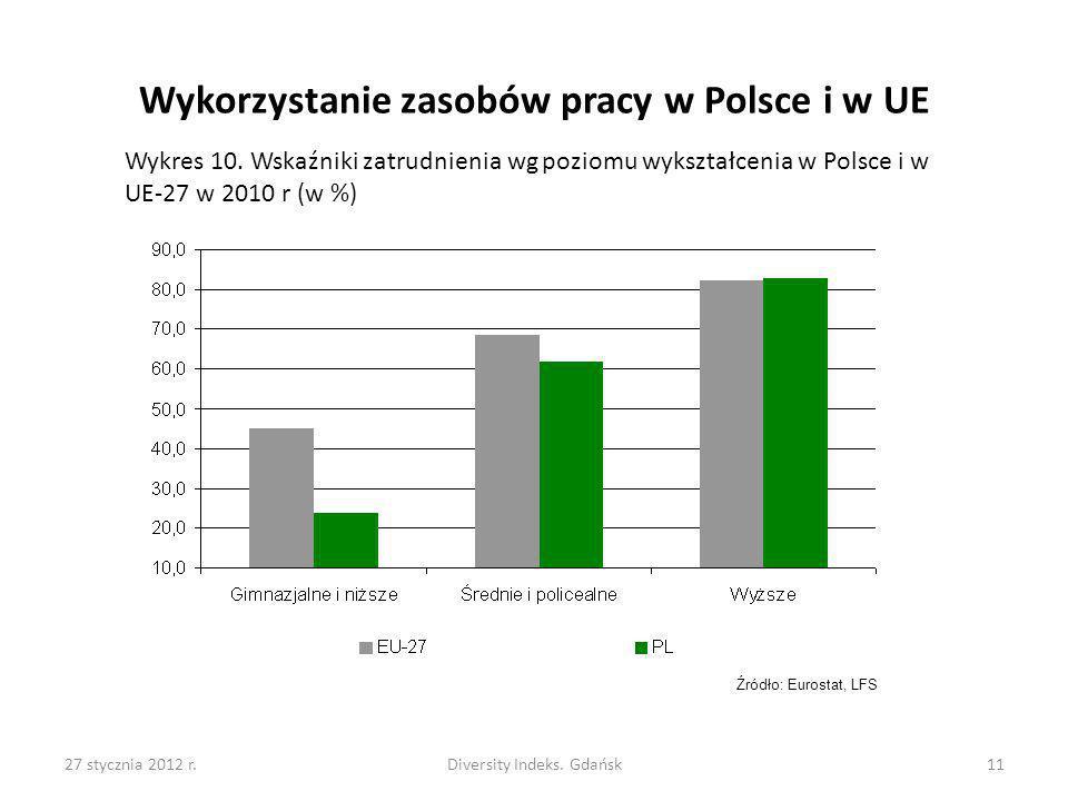 Wykorzystanie zasobów pracy w Polsce i w UE