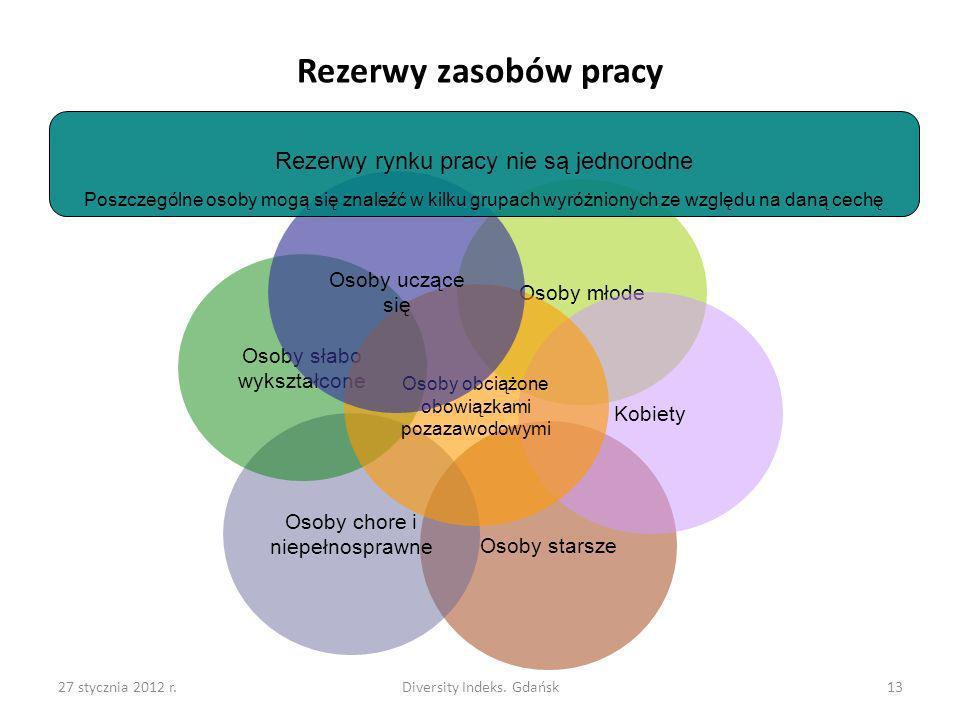 Rezerwy zasobów pracy Rezerwy rynku pracy nie są jednorodne
