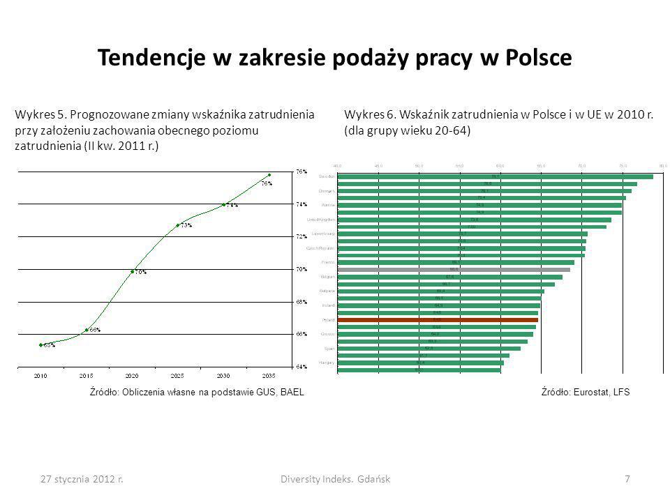 Tendencje w zakresie podaży pracy w Polsce