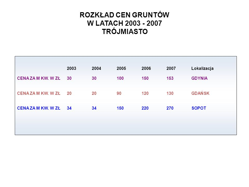 ROZKŁAD CEN GRUNTÓW W LATACH 2003 - 2007 TRÓJMIASTO