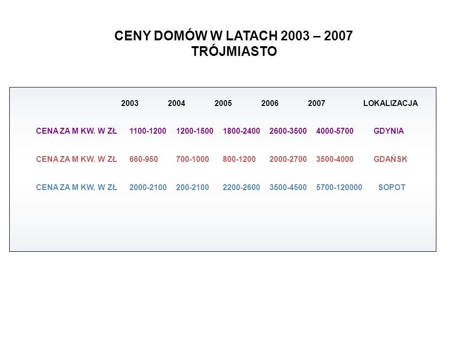 CENY DOMÓW W LATACH 2003 – 2007 TRÓJMIASTO