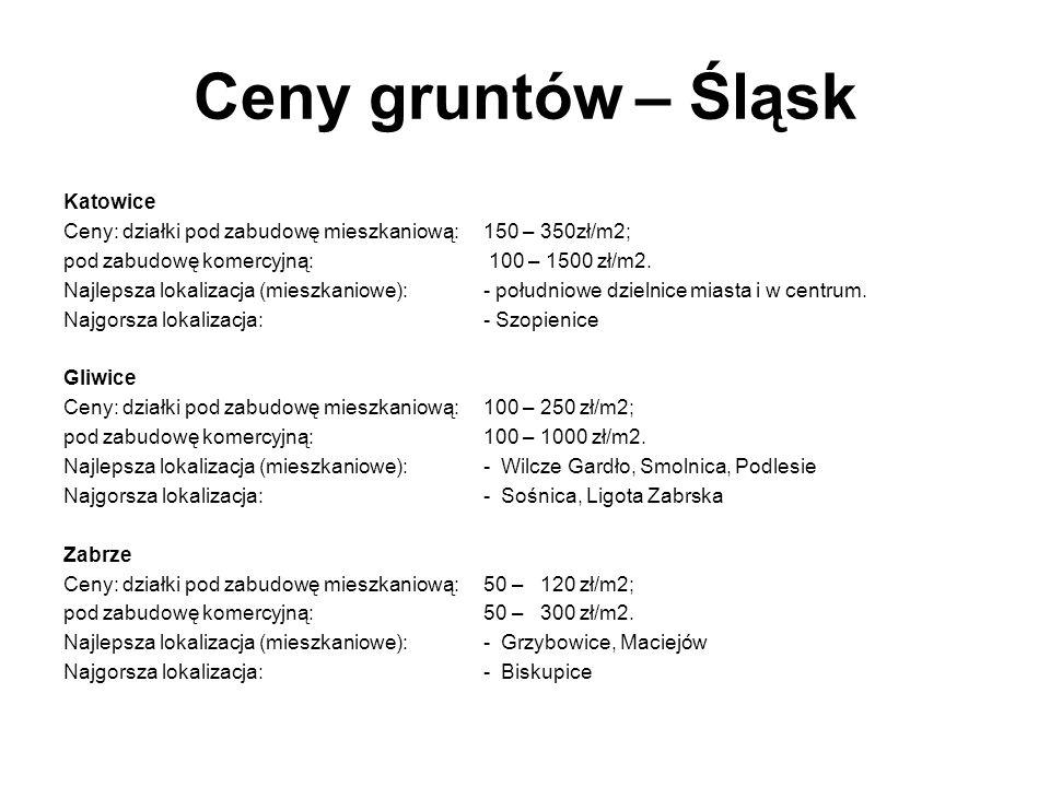 Ceny gruntów – Śląsk Katowice