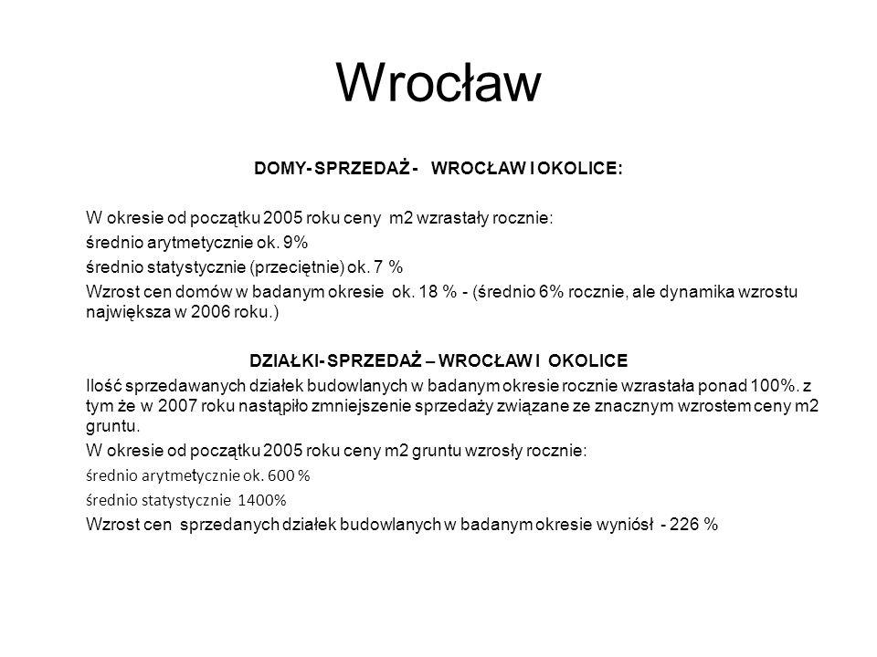 Wrocław DOMY- SPRZEDAŻ - WROCŁAW I OKOLICE: