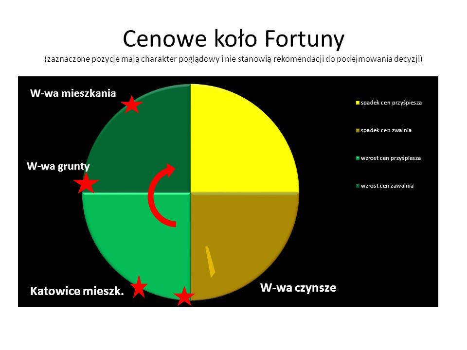 Cenowe koło Fortuny (zaznaczone pozycje mają charakter poglądowy i nie stanowią rekomendacji do podejmowania decyzji)