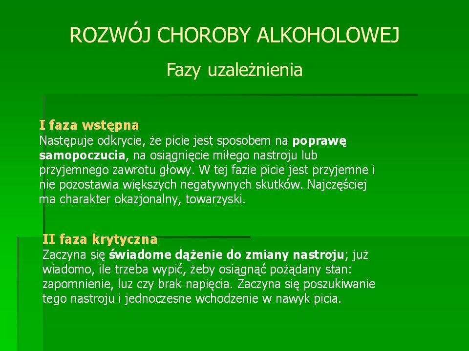 ROZWÓJ CHOROBY ALKOHOLOWEJ