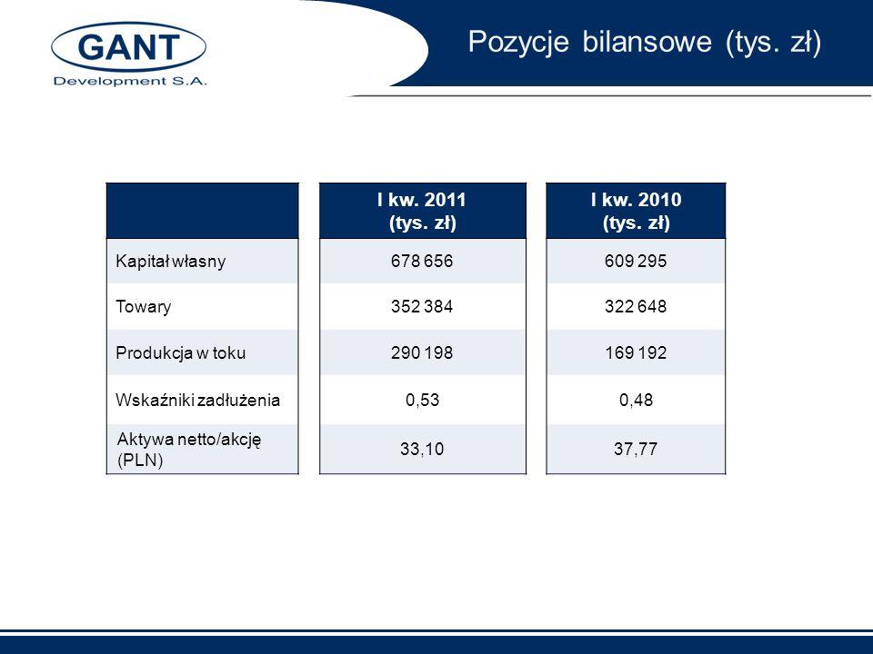 Pozycje bilansowe (tys. zł)