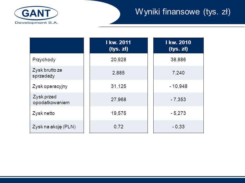 Wyniki finansowe (tys. zł)