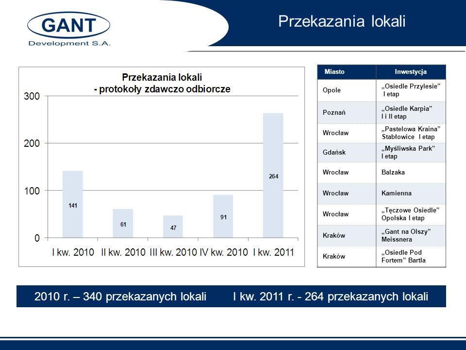 """Przekazania lokali Miasto. Inwestycja. Opole. """"Osiedle Przylesie I etap. Poznań. """"Osiedle Karpia I i II etap."""