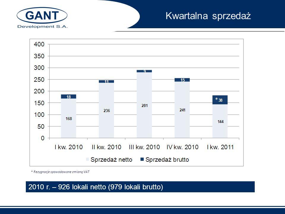 Kwartalna sprzedaż 2010 r. – 926 lokali netto (979 lokali brutto) *