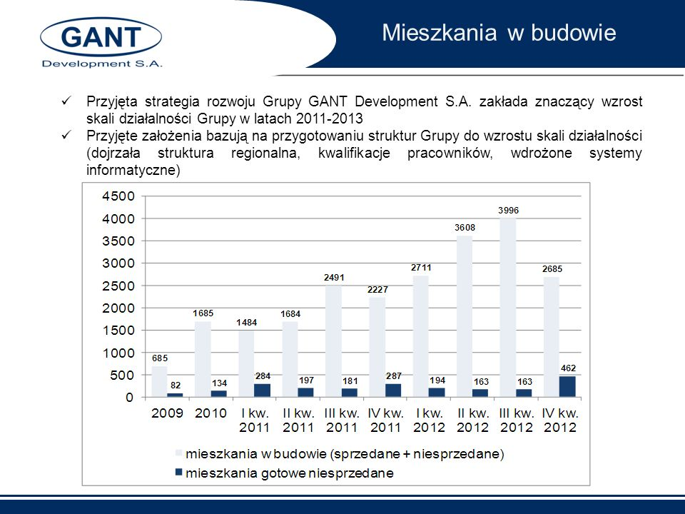 Mieszkania w budowiePrzyjęta strategia rozwoju Grupy GANT Development S.A. zakłada znaczący wzrost skali działalności Grupy w latach 2011-2013.