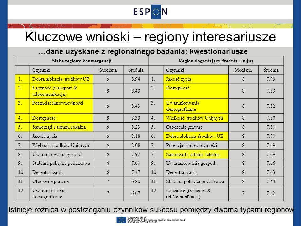 Słabe regiony konwergencji Region doganiający średnią Unijną