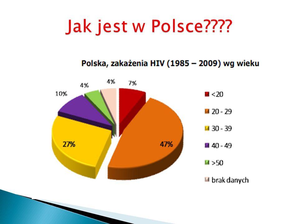 Jak jest w Polsce