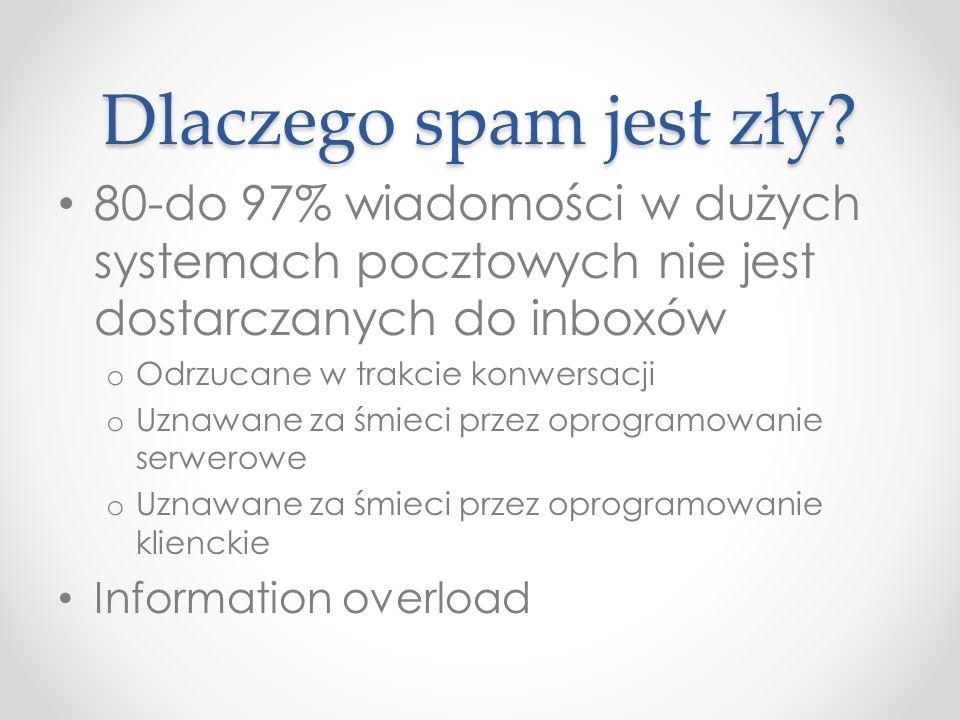 Dlaczego spam jest zły 80-do 97% wiadomości w dużych systemach pocztowych nie jest dostarczanych do inboxów.