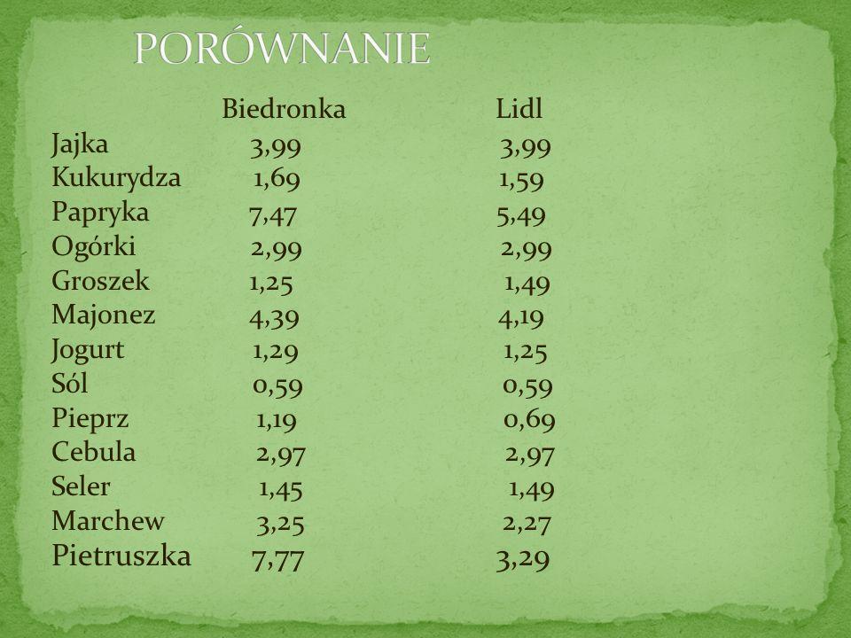 PORÓWNANIE Pietruszka 7,77 3,29 Biedronka Lidl Jajka 3,99 3,99
