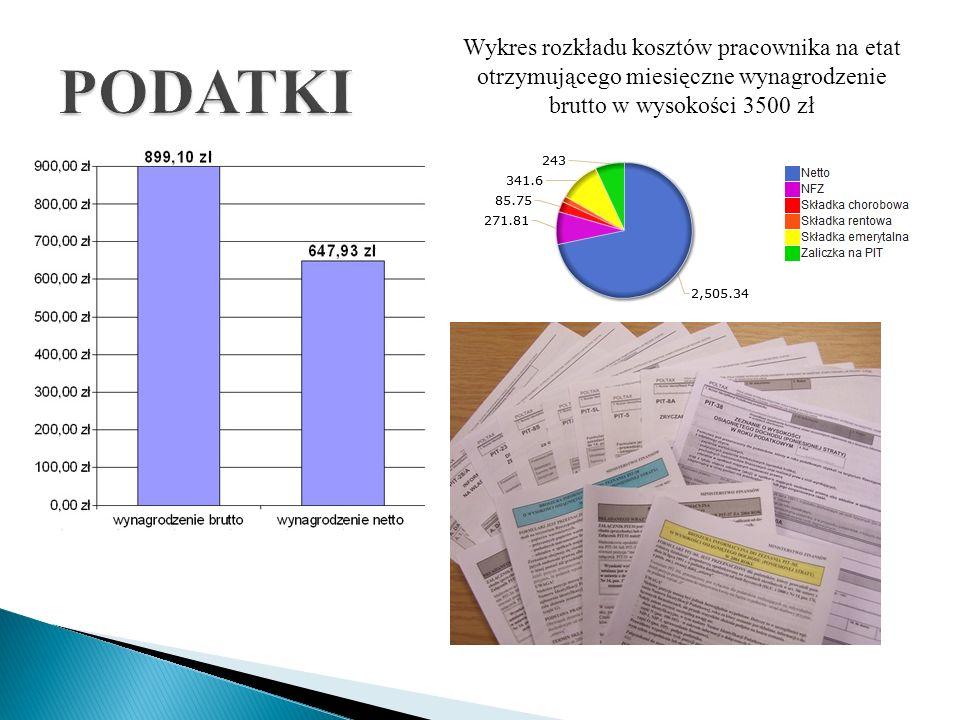 PODATKIWykres rozkładu kosztów pracownika na etat otrzymującego miesięczne wynagrodzenie brutto w wysokości 3500 zł.