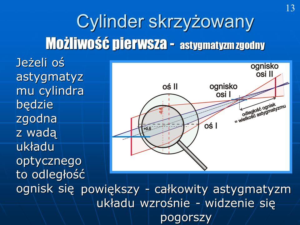 Cylinder skrzyżowany Możliwość pierwsza - astygmatyzm zgodny