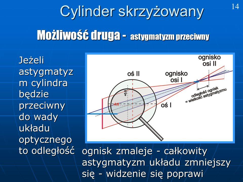 Cylinder skrzyżowany Możliwość druga - astygmatyzm przeciwny