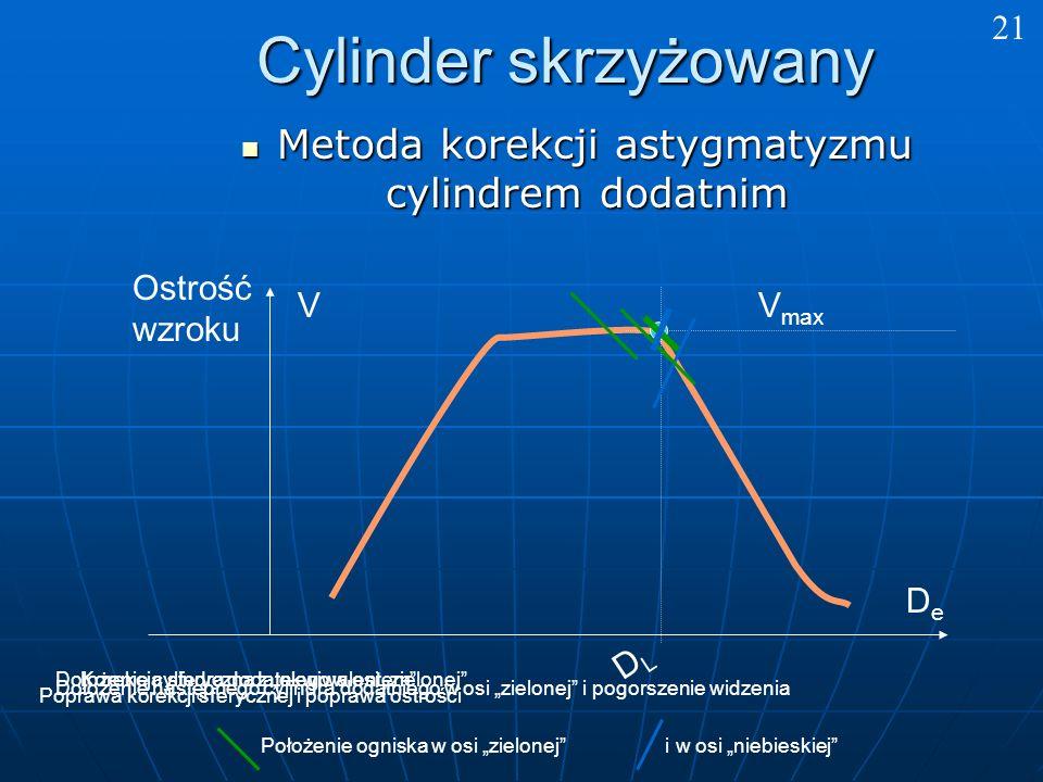 Metoda korekcji astygmatyzmu cylindrem dodatnim