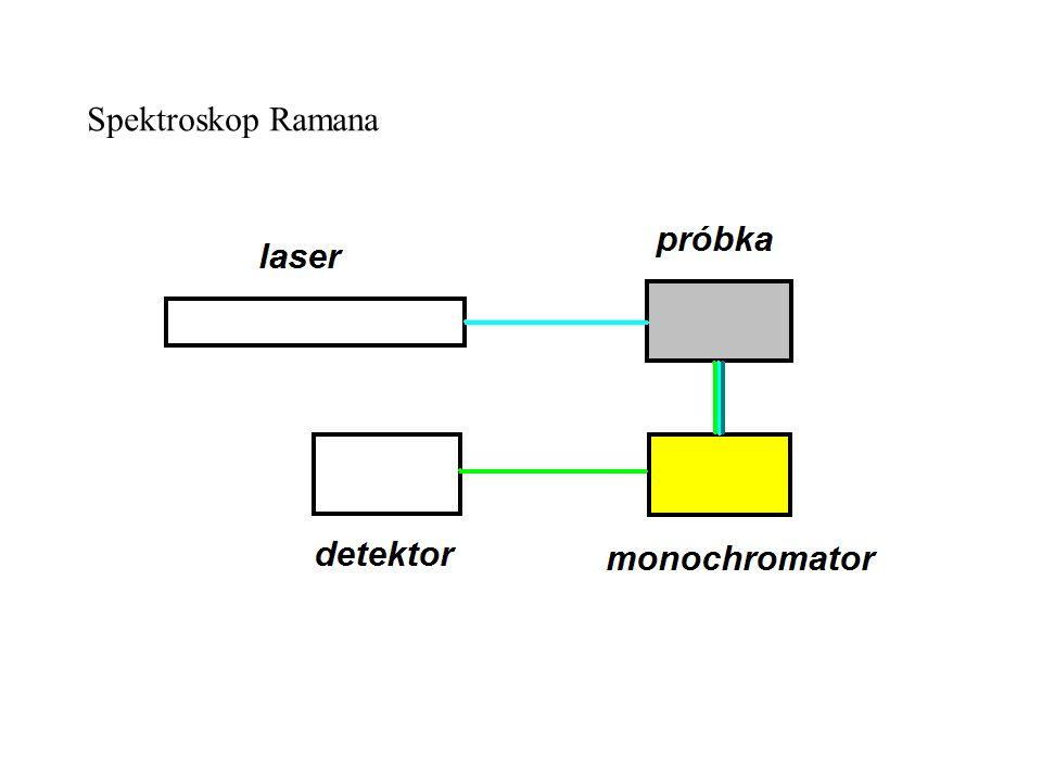 Spektroskop Ramana