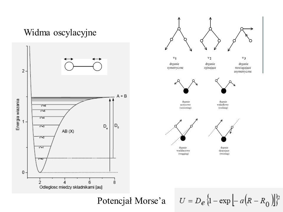 Widma oscylacyjne Potencjał Morse'a