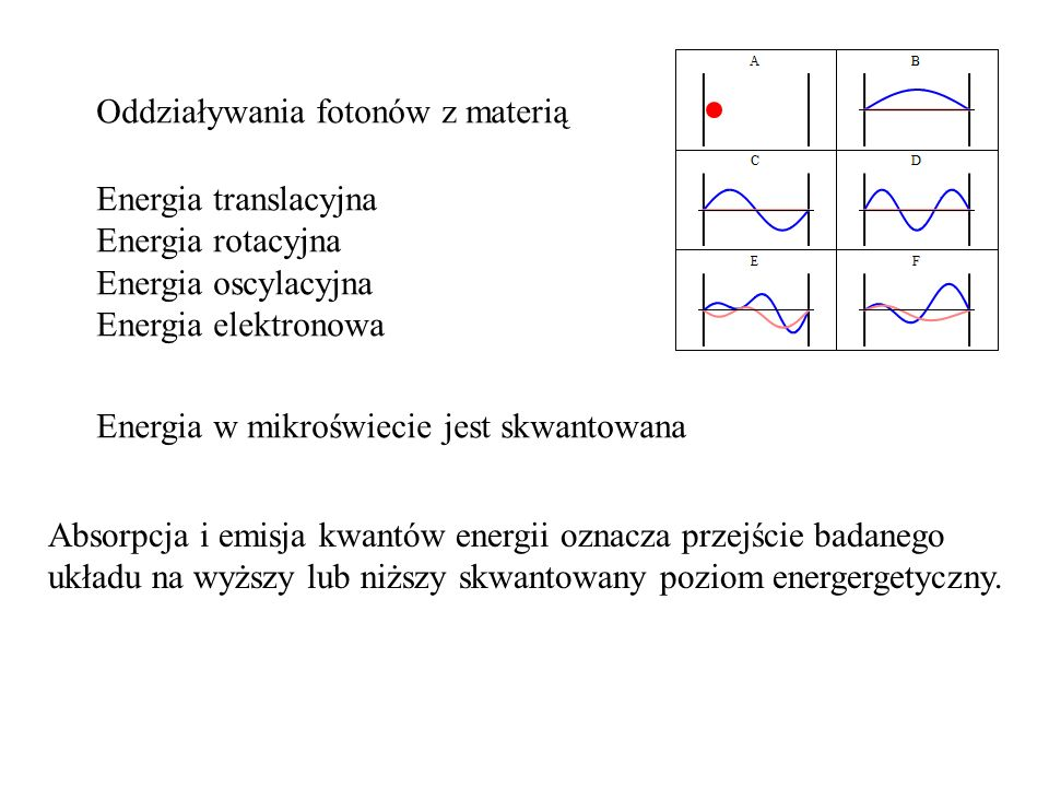Oddziaływania fotonów z materią