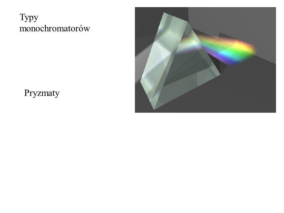 Typy monochromatorów Pryzmaty