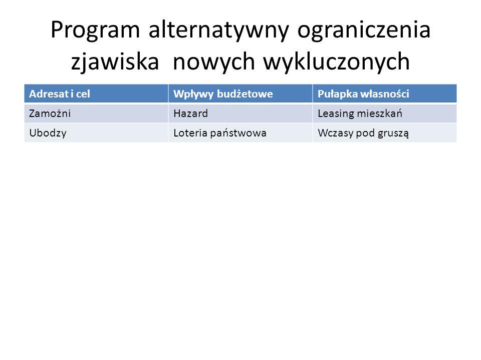 Program alternatywny ograniczenia zjawiska nowych wykluczonych
