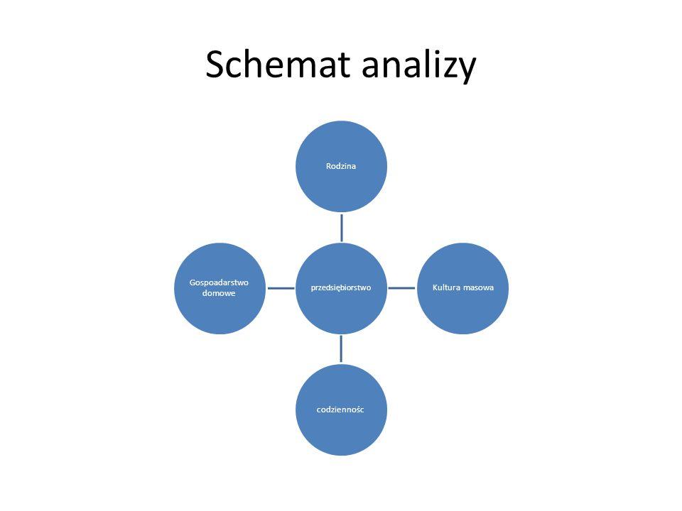 Schemat analizy przedsiębiorstwo Rodzina Kultura masowa codziennośc