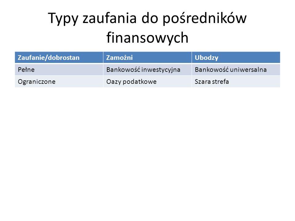 Typy zaufania do pośredników finansowych