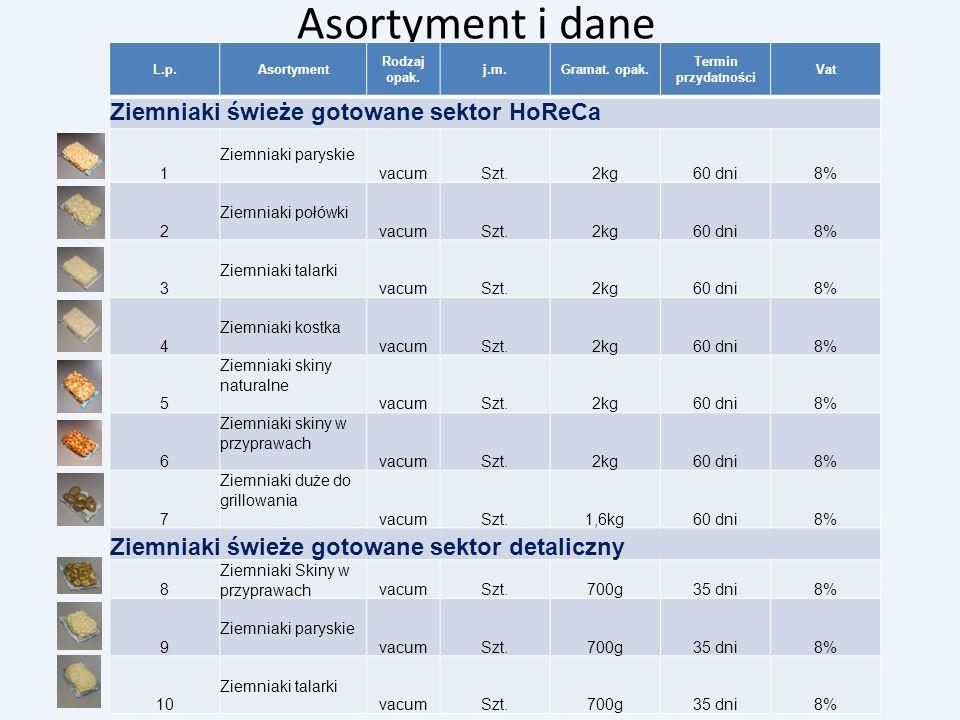 Asortyment i dane Ziemniaki świeże gotowane sektor HoReCa