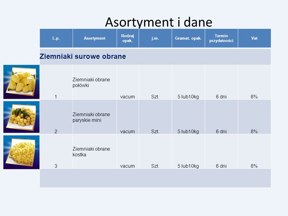 Asortyment i dane Ziemniaki surowe obrane 1 Ziemniaki obrane połówki