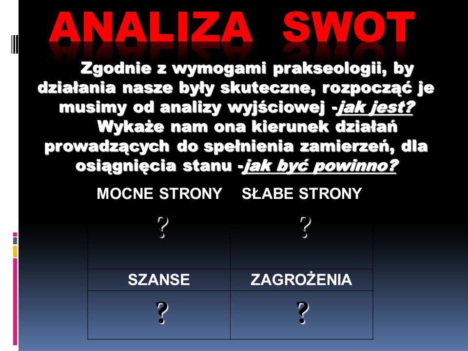 Analiza SWOT Zgodnie z wymogami prakseologii, by działania nasze były skuteczne, rozpocząć je musimy od analizy wyjściowej -jak jest