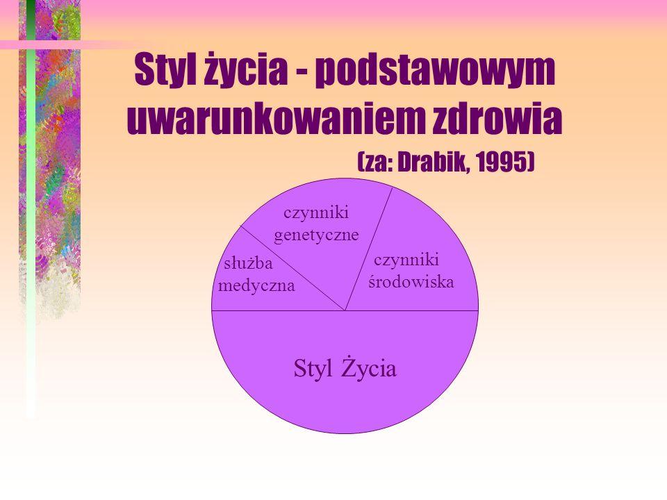 Styl życia - podstawowym uwarunkowaniem zdrowia (za: Drabik, 1995)