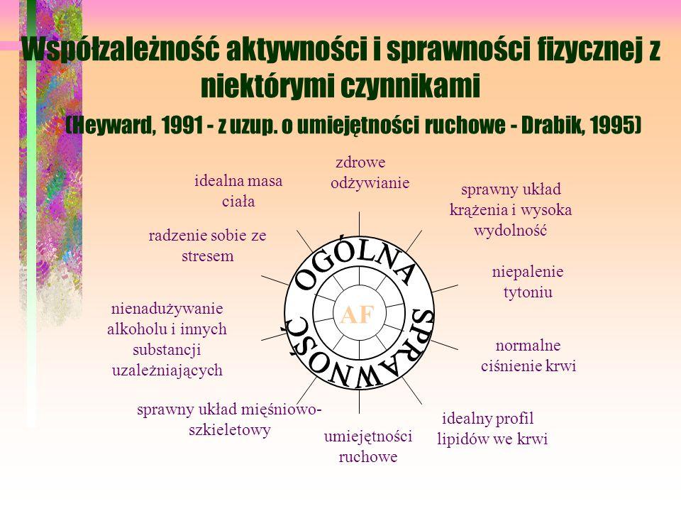 Współzależność aktywności i sprawności fizycznej z niektórymi czynnikami (Heyward, 1991 - z uzup. o umiejętności ruchowe - Drabik, 1995)