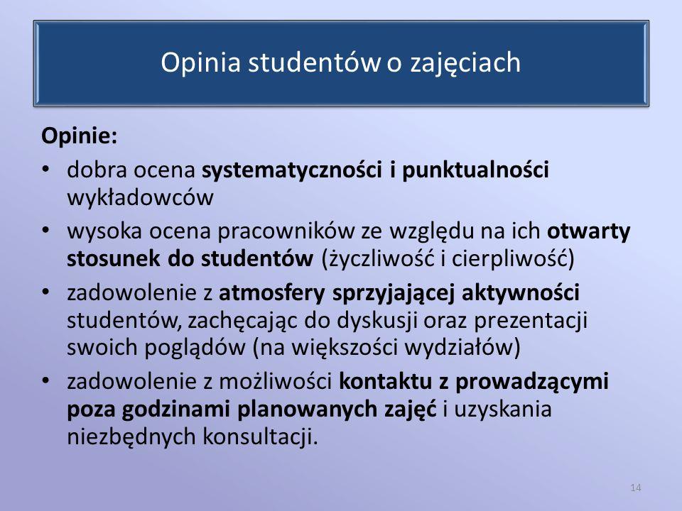 Opinia studentów o zajęciach