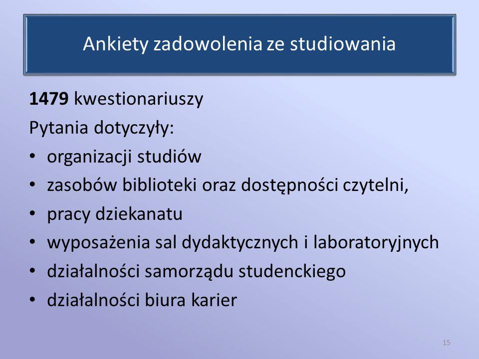 Ankiety zadowolenia ze studiowania