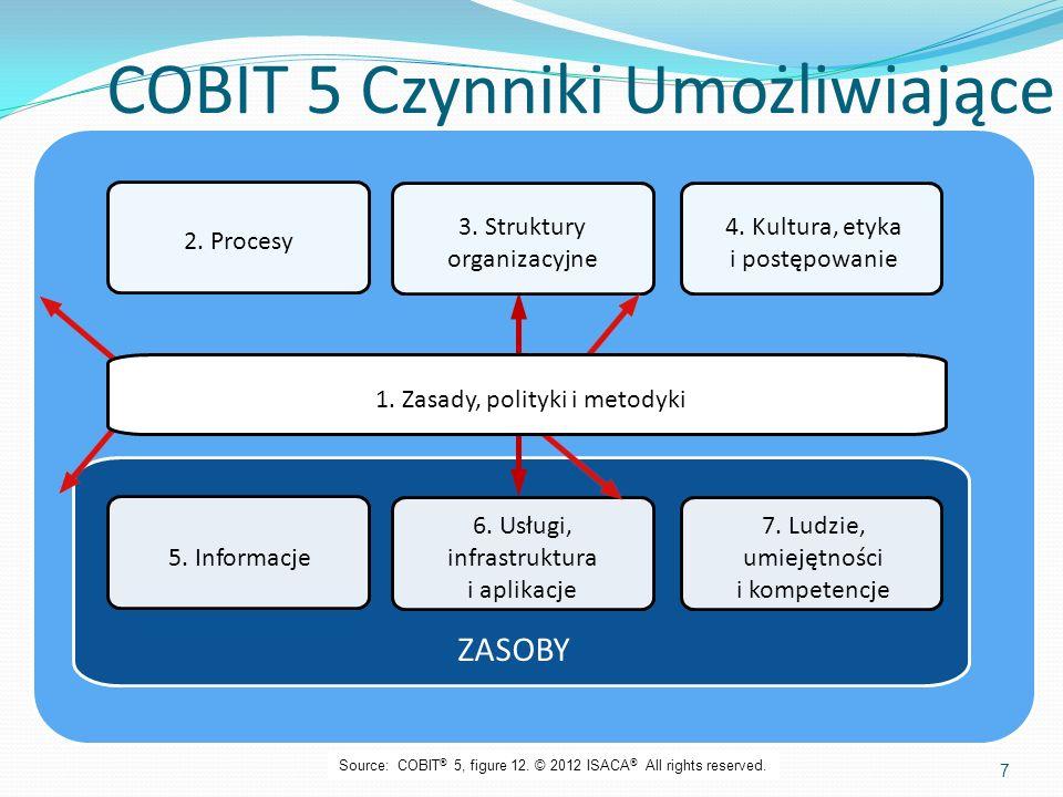 COBIT 5 Czynniki Umożliwiające