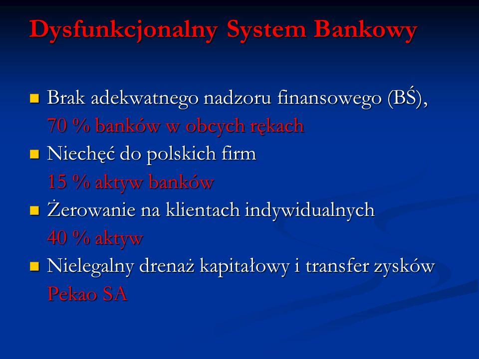 Dysfunkcjonalny System Bankowy